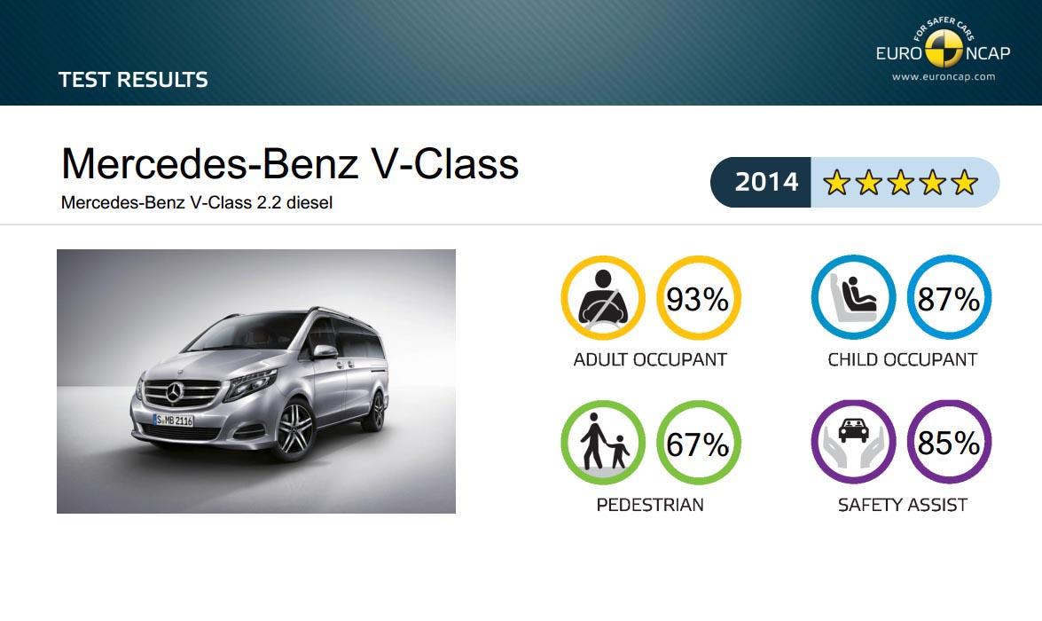 Mercedes-Benz V-Class - 2014 Euro NCAP safety test - Mercedesblog 11