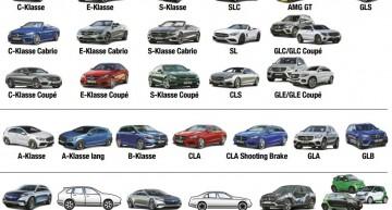 Mercedes new models masterplan until 2020 fully detailed by auto motor und sport magazine