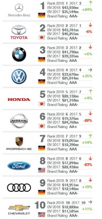 Most valuable car brands
