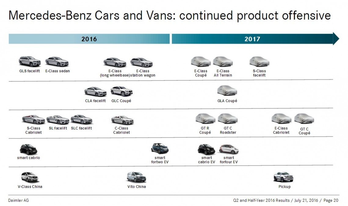 All new Mercedes models detailed in 2016/2017 official timetable