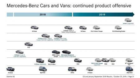 Mercededs-Benz premieres 2019