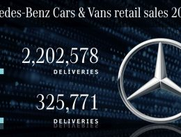Mercedes-Benz 2020 sales: The Stuttgart based carmaker remains the number one luxury brand in the world