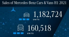 Mercedes sales increased by 25.1% in the first six months of 2021